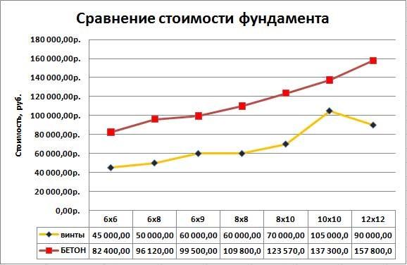 Арматура для фундамента цена в Красногорске
