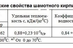 Теплофизические свойства шамотного кирпича