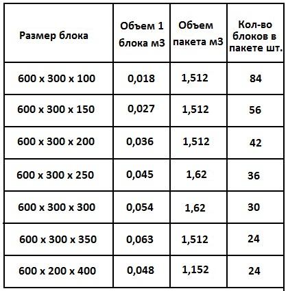 Размеры газобетонного блока