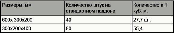 Количество пеноблоков в поддоне