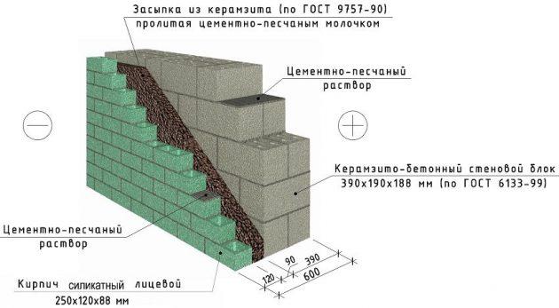 Пример стены с использованием лицевого силикатного кирпича