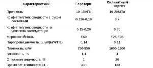 Кирпич силикатный - характеристика по показателям