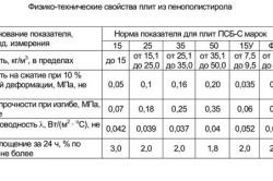 Таблица технических характеристик пенополистирола