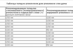 Таблица рекомендуемой толщины утеплителей