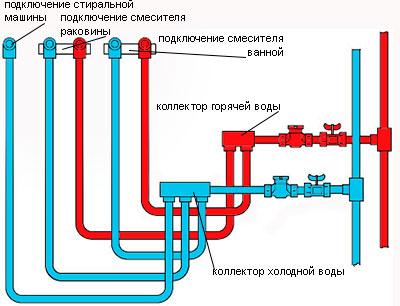 Разводка канализационных труб в ванной комнате