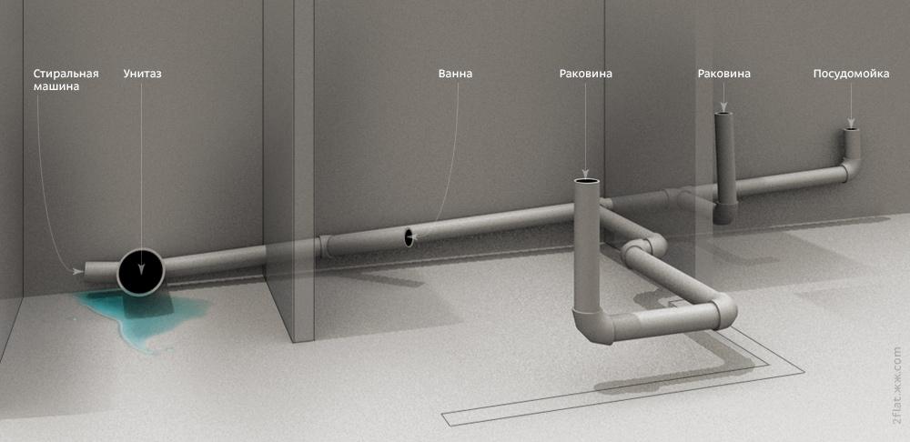 Принцип расположения канализационных выводов.