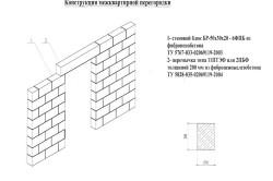 Схема перегородки из пеноблоков