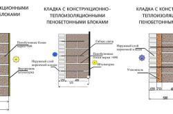Схема кладки из пеноблоков