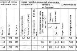 Технические характеристики цемента