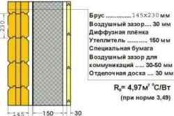 Утепление фасада пенополиуретаном