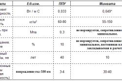 Технические характеристики ППУ