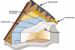 Схема утепления крыши пеноплексом