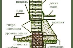 Схема ленточного бутового фундамента