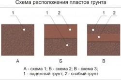 Схема расположения пластов грунта