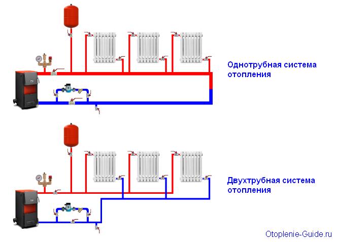 Sistemy-otoplenija-odnotrubnaja-dvuhtrubnaja.1.jpg