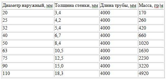 характеристики труб пн 20