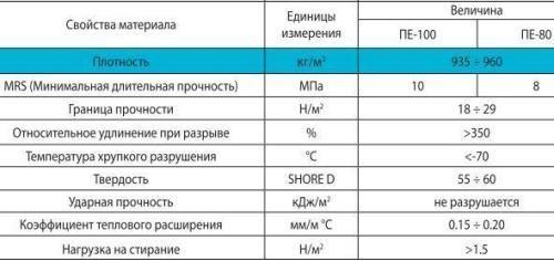 сравнительные характеристики труб разных марок