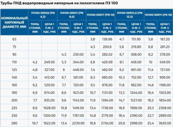 цены на трубы пнд из полиэтилена для водоснабжения