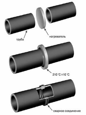 Soedinenie-trub-PND-svoimi-rukami12.jpg