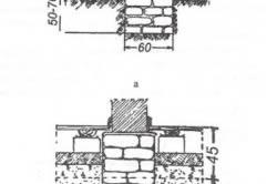 Схема устройства кирпичного ленточного фундамента