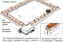 Кирпичный фундамент на бетонной основе