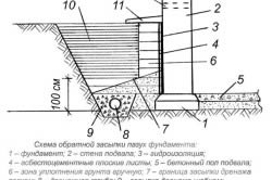 Схема обратной засыпки кирпичного фундамента