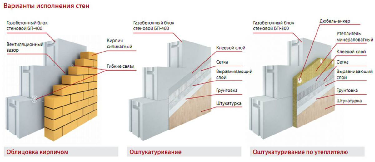 Стеновые блоки. Виды, характеристики, сравнение 2279