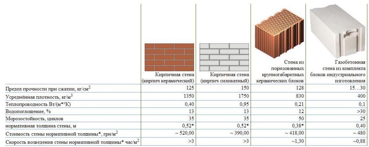 Стеновые блоки. Виды, характеристики, сравнение 2275