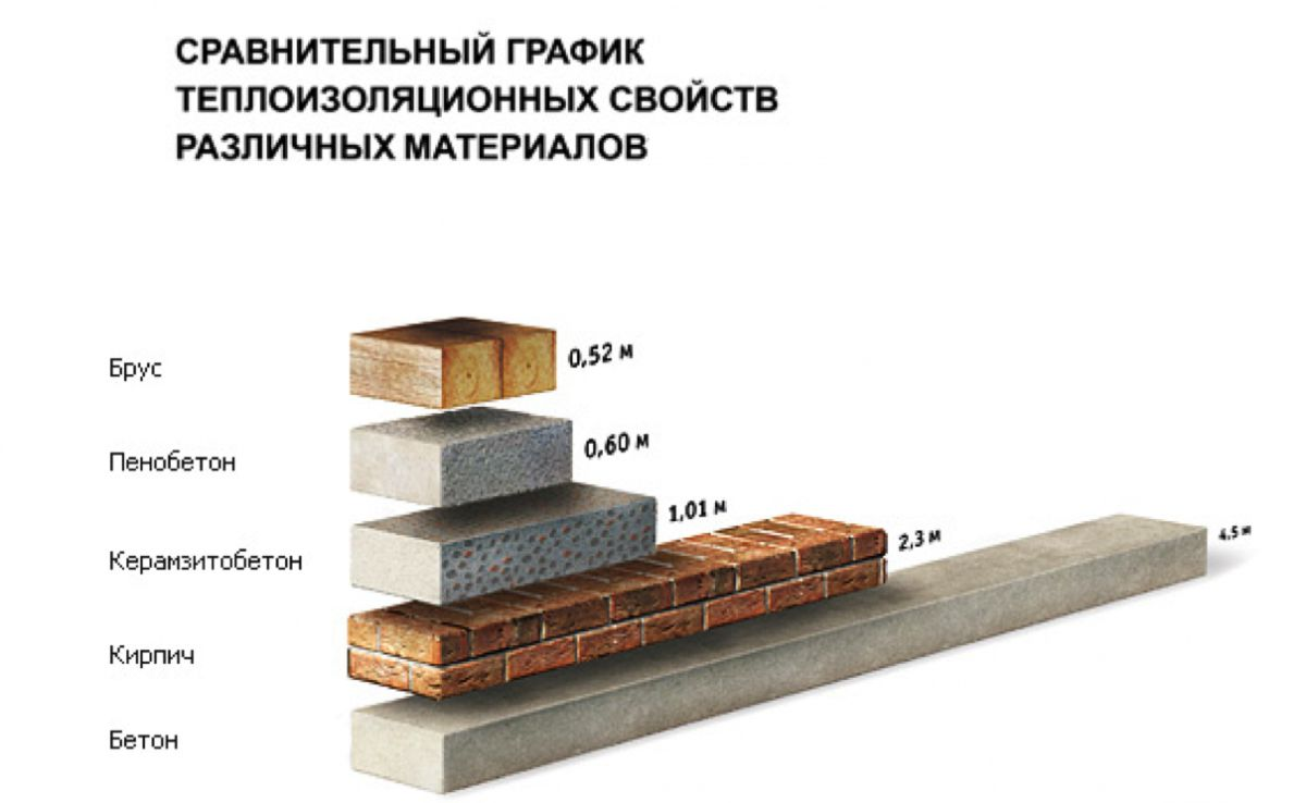 Стеновые блоки. Виды, характеристики, сравнение 2274