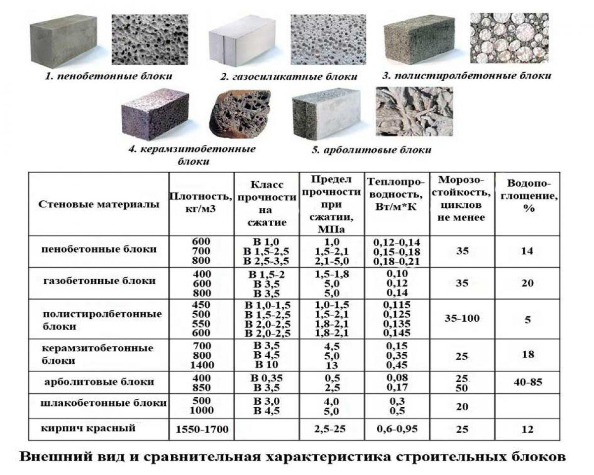 Стеновые блоки. Виды, характеристики, сравнение 2273