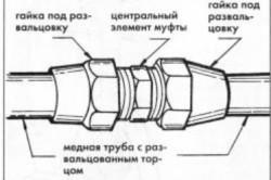 Схема устройства муфты.