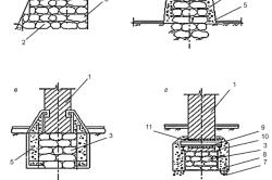 Схема видов усиления фундамента