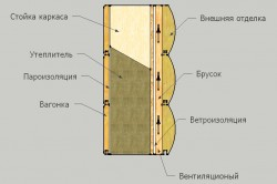 Схема устройства пароизоляции стен деревянного дома
