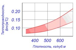 Зависимость теплопроводности газобетона от плотности