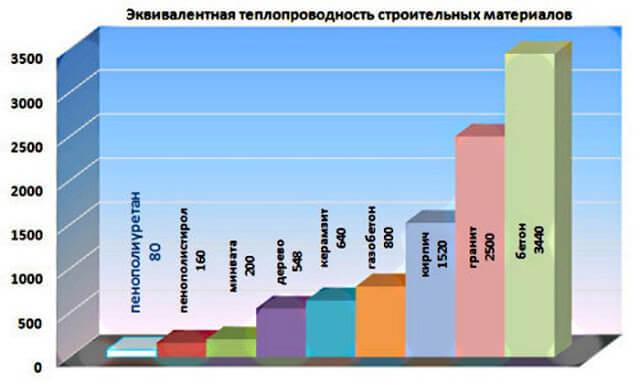 Сравнение теплопроводности строительных материалов - изучаем важные показатели