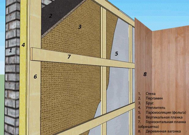 Схема внутренней облицовки бани вагоночными досками