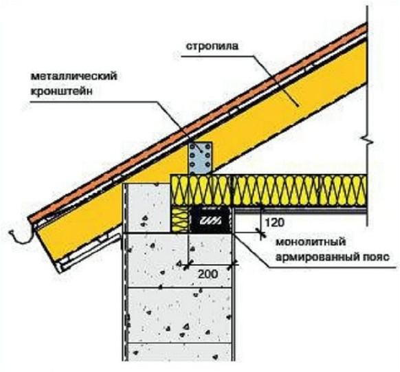 Схема кровли крыши для сооружений из газобетона