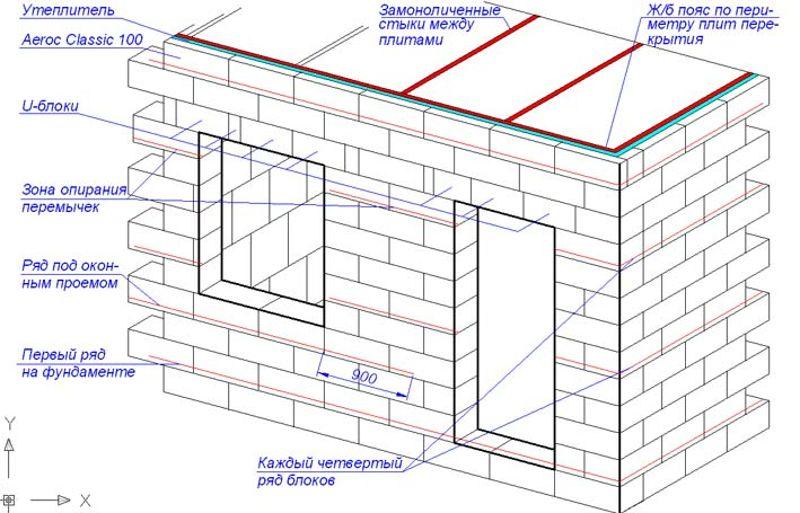 Отнеситесь максимально серьёзно к проектированию будущей бани