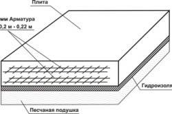 Схема гидроизоляции плитного фундамент