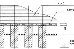 Конструкция столбчатого фундамента под сруб