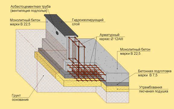 Схема фундамента под барбекю.