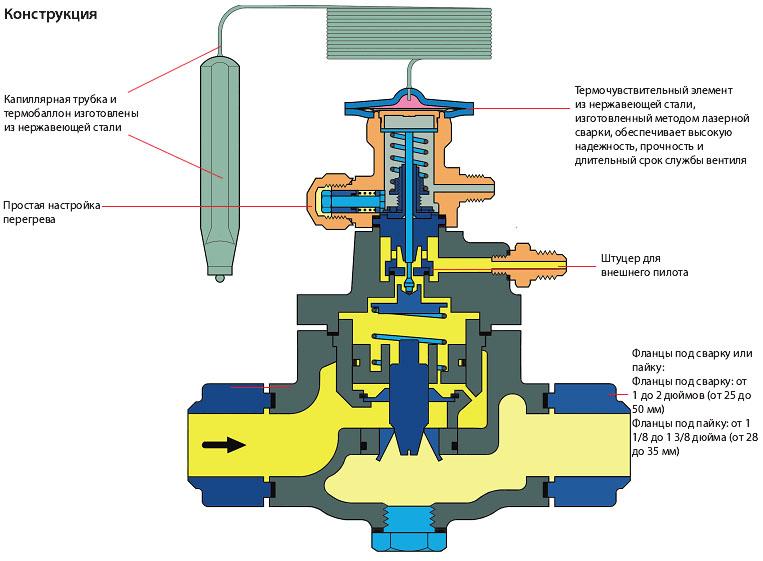 Терморегулирующие вентили РНТ