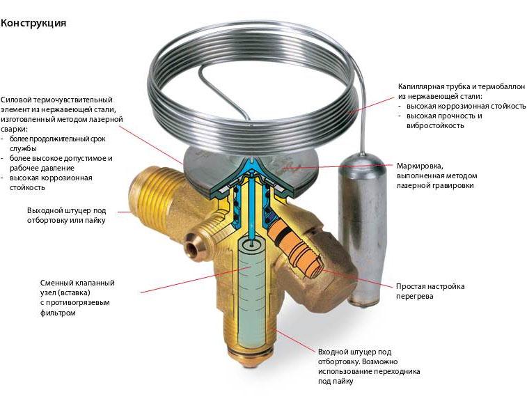 Терморегулирующие вентили Т2 и ТЕ2