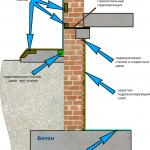 Гидроизоляция стен и пола погреба