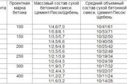 Таблица пропорций для приготовления бетона из портландцемента