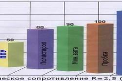 График теплоизоляционных свойств утеплителей.