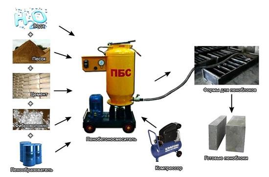 Компоненты и оборудование для производства пенобетона
