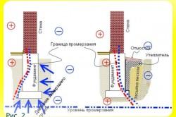 Схема уровня промерзания фундамента.