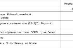 Характеристики плит ПСБ-С-35