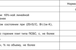 Характеристики плит ПСБ-С-25